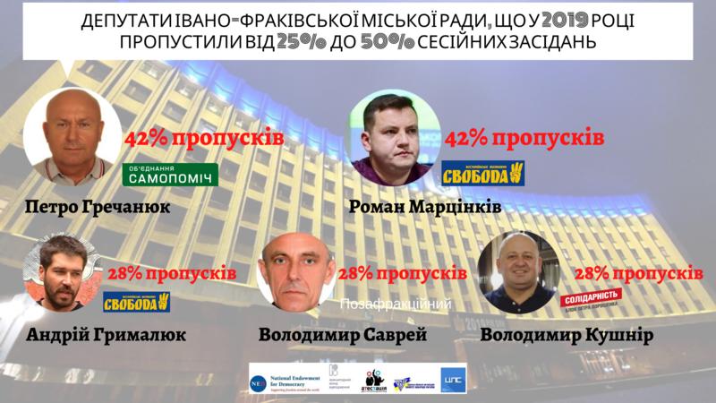 П'ятеро депутатів Івано-Франківської міської ради дали підстави для відкликання за підсумками роботи у 2019 році, фото-2