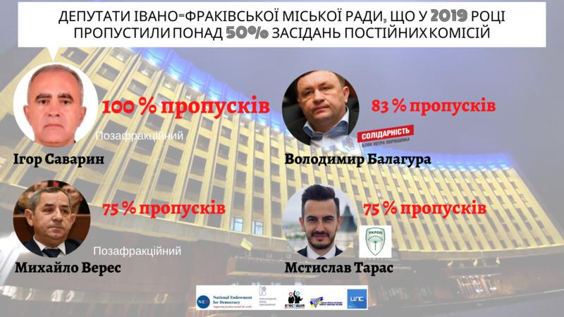 П'ятеро депутатів Івано-Франківської міської ради дали підстави для відкликання за підсумками роботи у 2019 році, фото-3