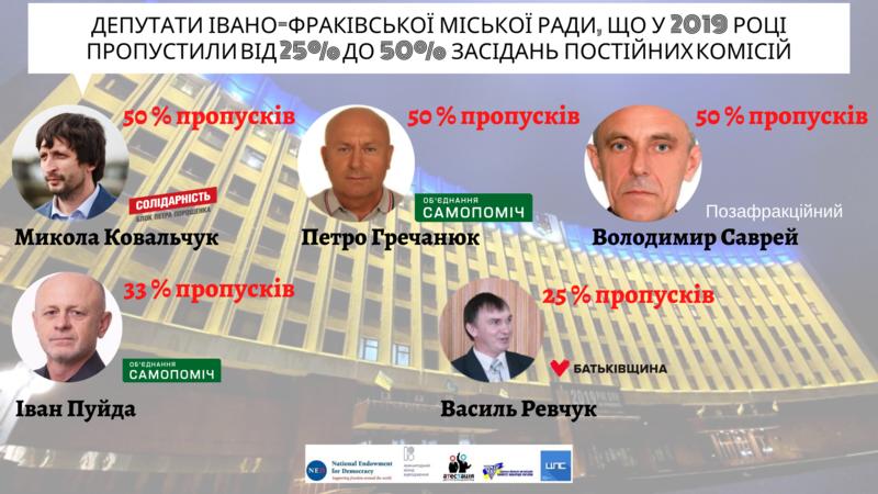 П'ятеро депутатів Івано-Франківської міської ради дали підстави для відкликання за підсумками роботи у 2019 році, фото-4